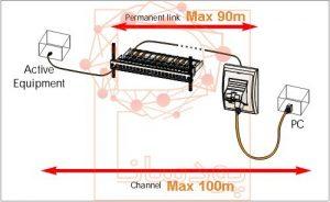 حداکثر طول کابل شبکه